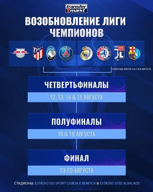 Лигу Чемпионов доиграют